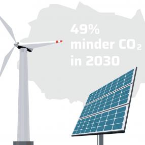 Regionale Energiestrategie Twente — 49 procent minder CO2 in 2030